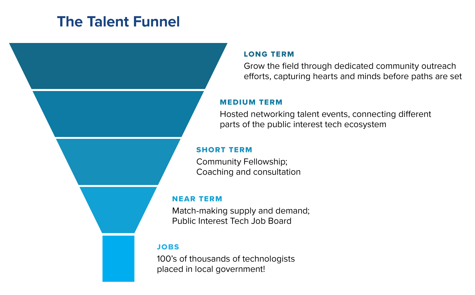 talent-funnel.png#asset:4536