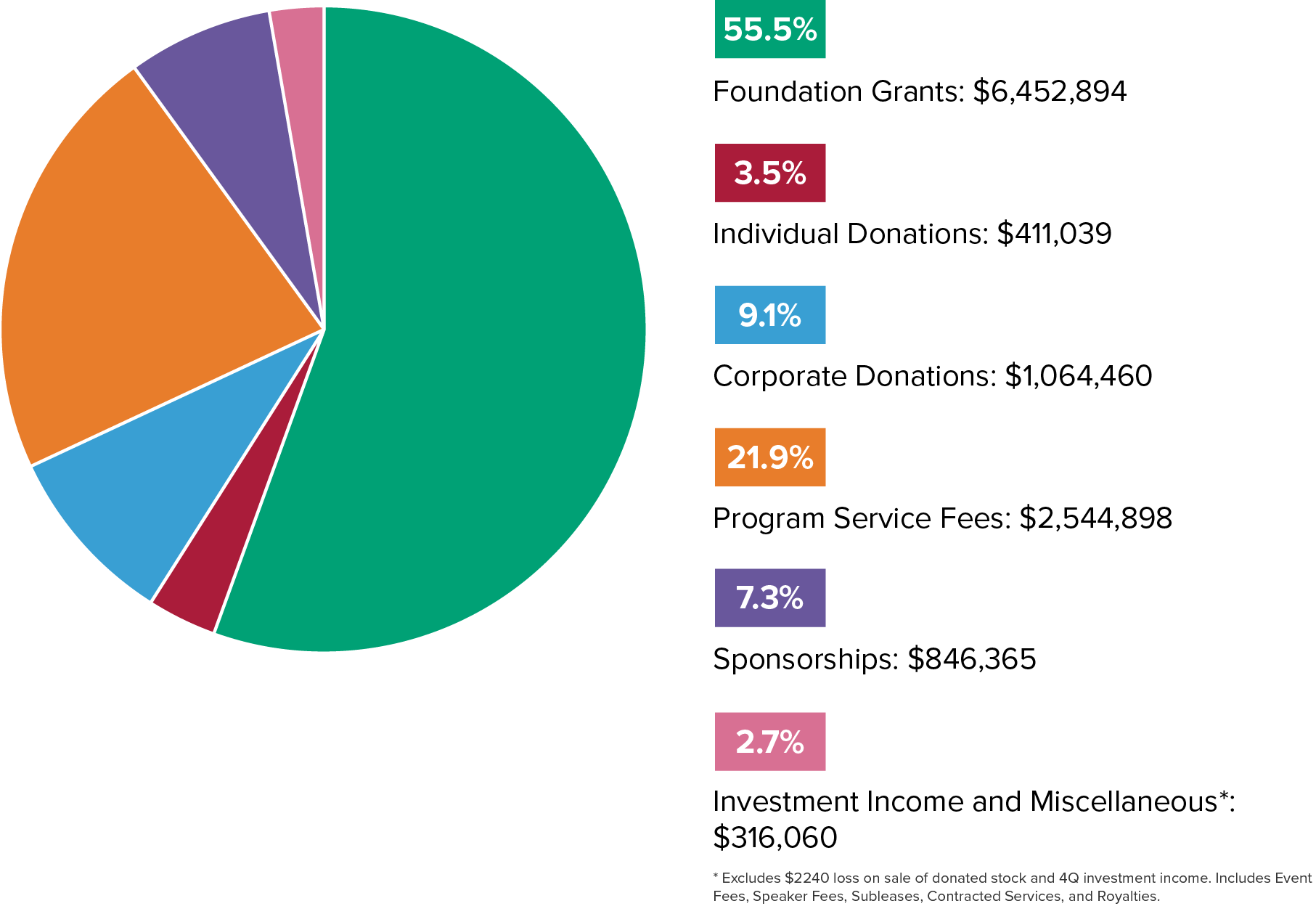 <p>A breakdown of Code for America's income in 2014. The organization took in a total of$11,635,716.</p>