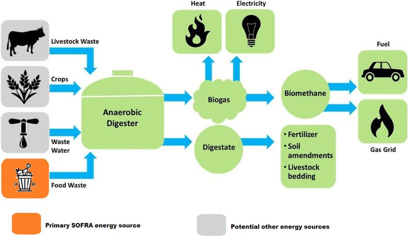 Shema of SOFRA energy source