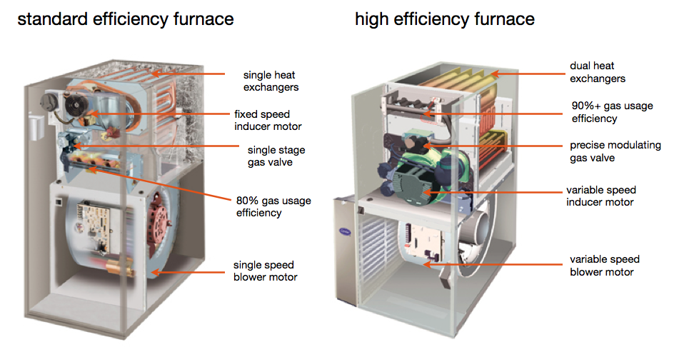 What to Know About High-Efficiency Furnaces | Hunker
