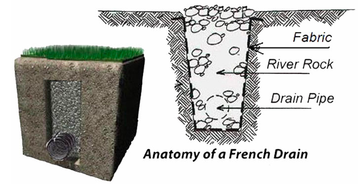 A French Drain Protects Against Water Damage | Hunker
