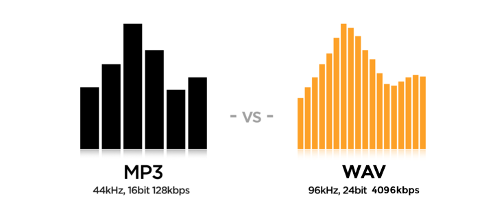 Two charts comparing the quality of regular WAV and MP3 formats. VOX HD Audio Player can play both of them, and even more