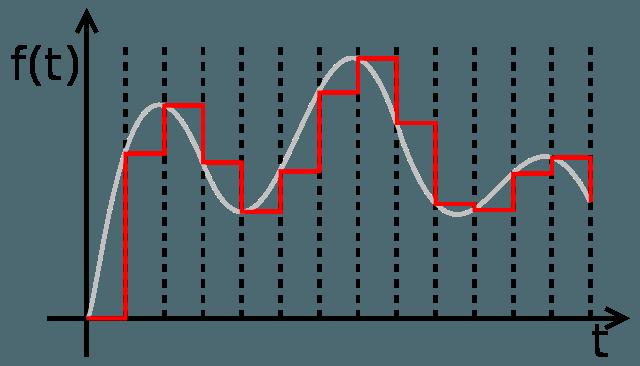 Signal Processing Chart