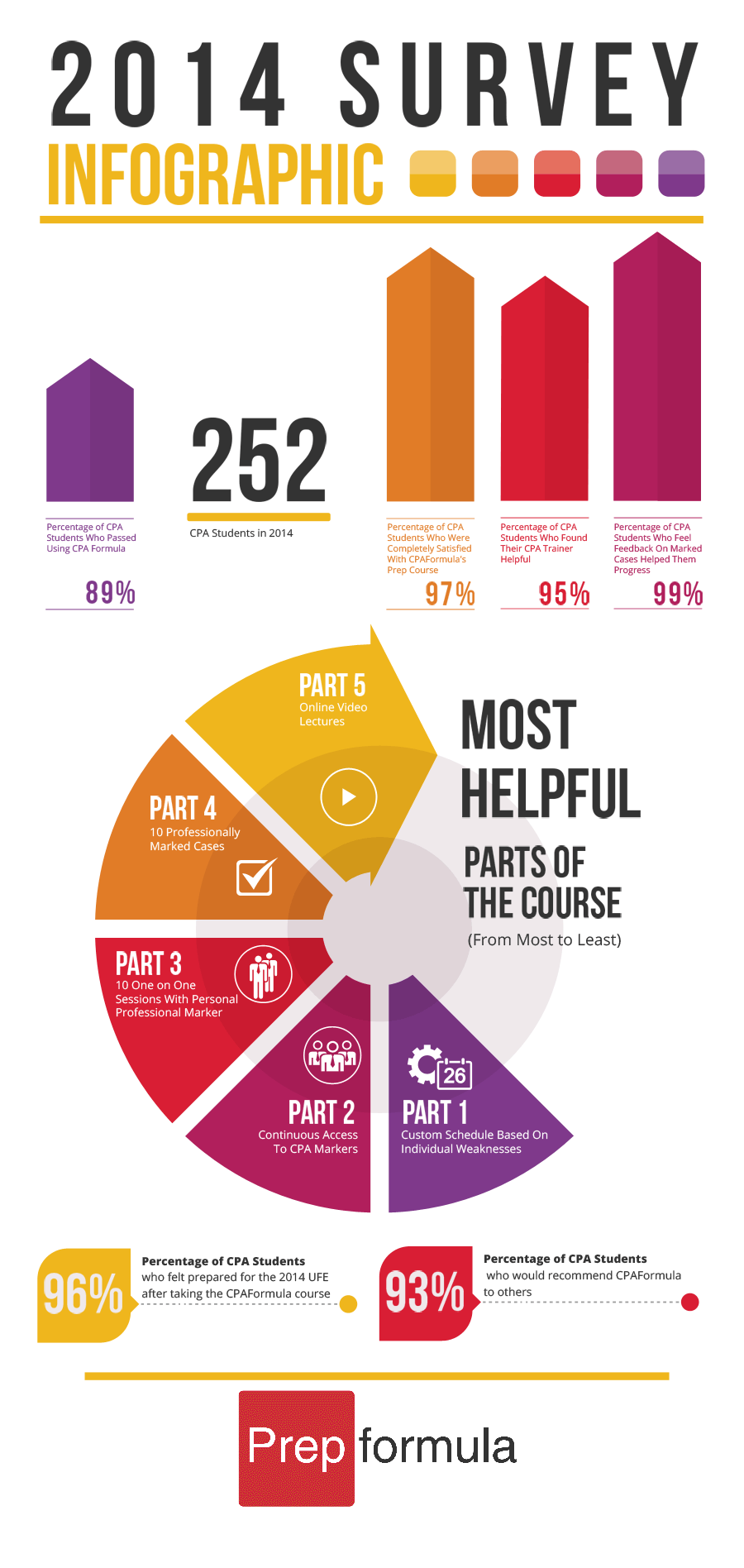 cpaformula 2014 survey results infographic