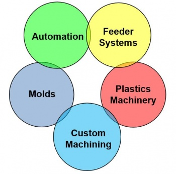 Automated Assembly Machines
