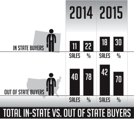 infographic in-state vs. out-of-state buyers