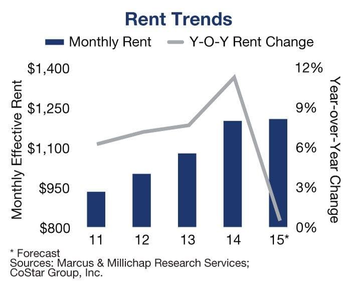 Rent trends chart