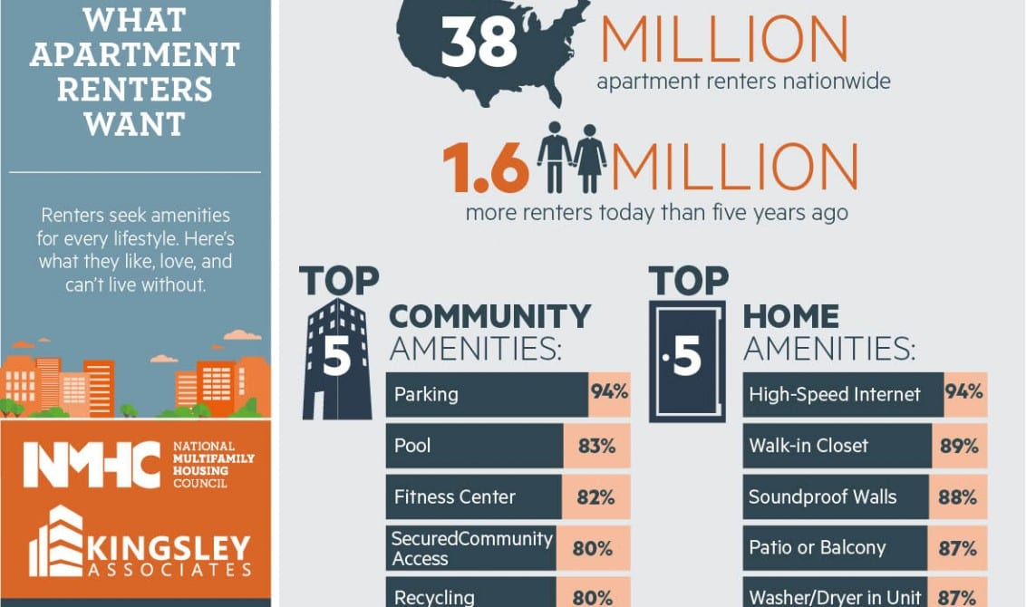 Infographic about renter expectations