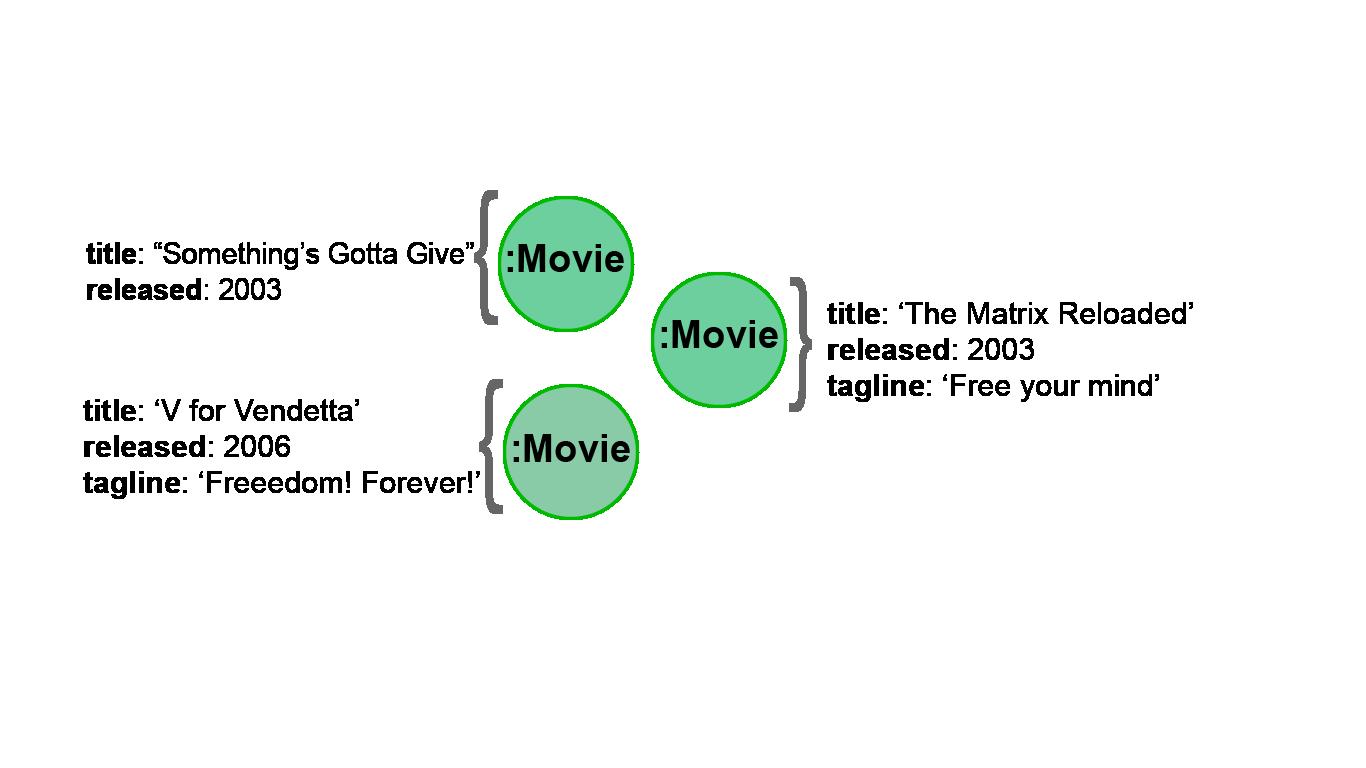 MovieProperties