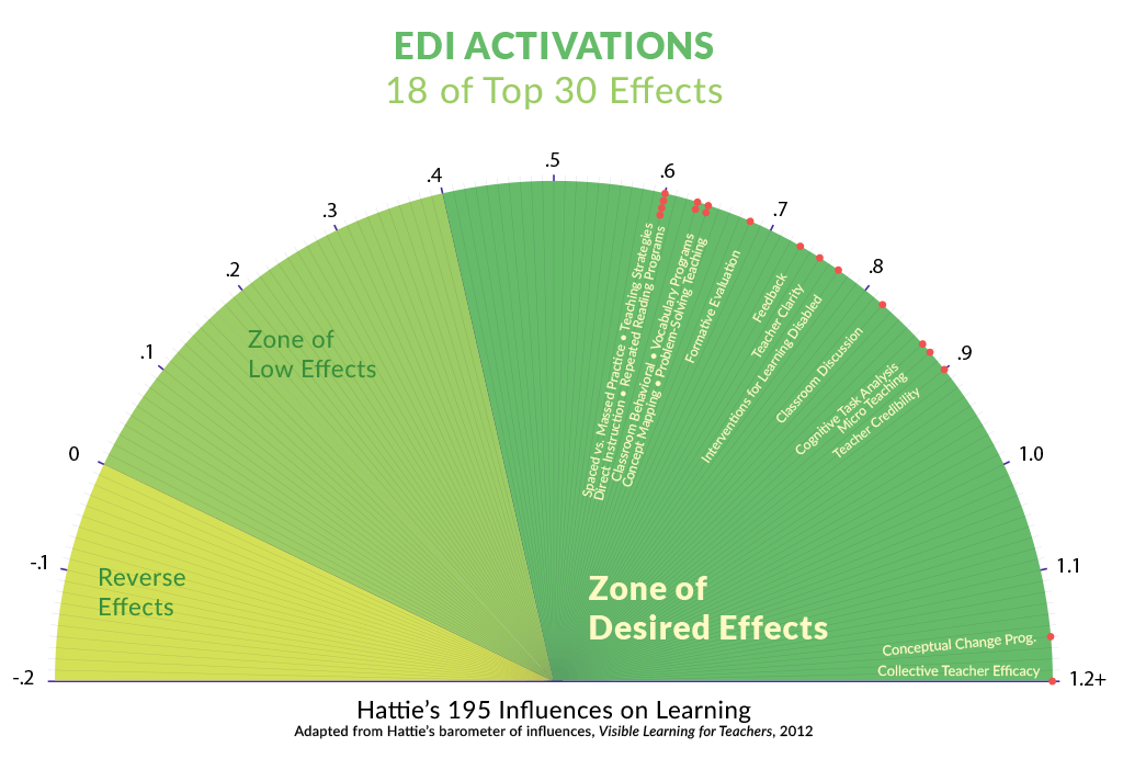 Edi And Hatties Visible Learning
