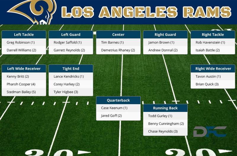Los Angeles Rams Depth Chart 2017
