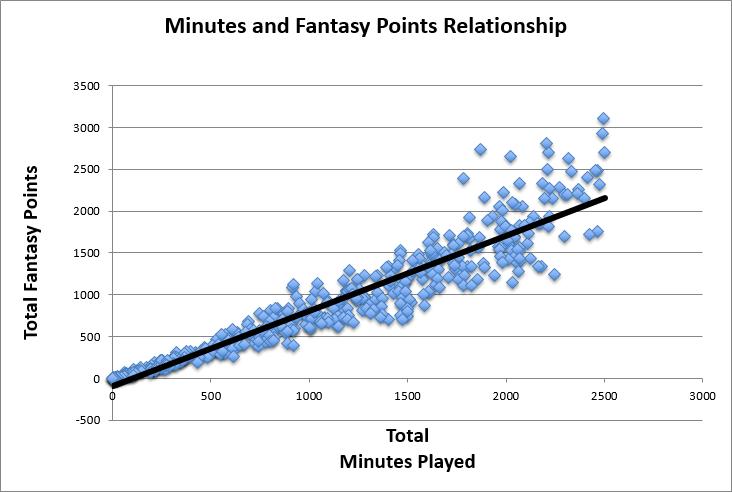 DraftKings NBA Strategy, DraftKings Daily Fantasy Basketball