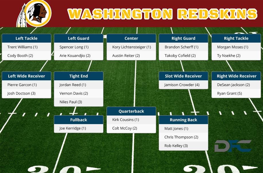 Washington Redskins Depth Chart 2016 Redskins Depth Chart
