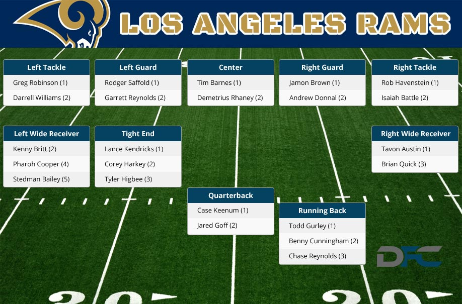 Los Angeles Rams Depth Chart 2016 Rams Depth Chart