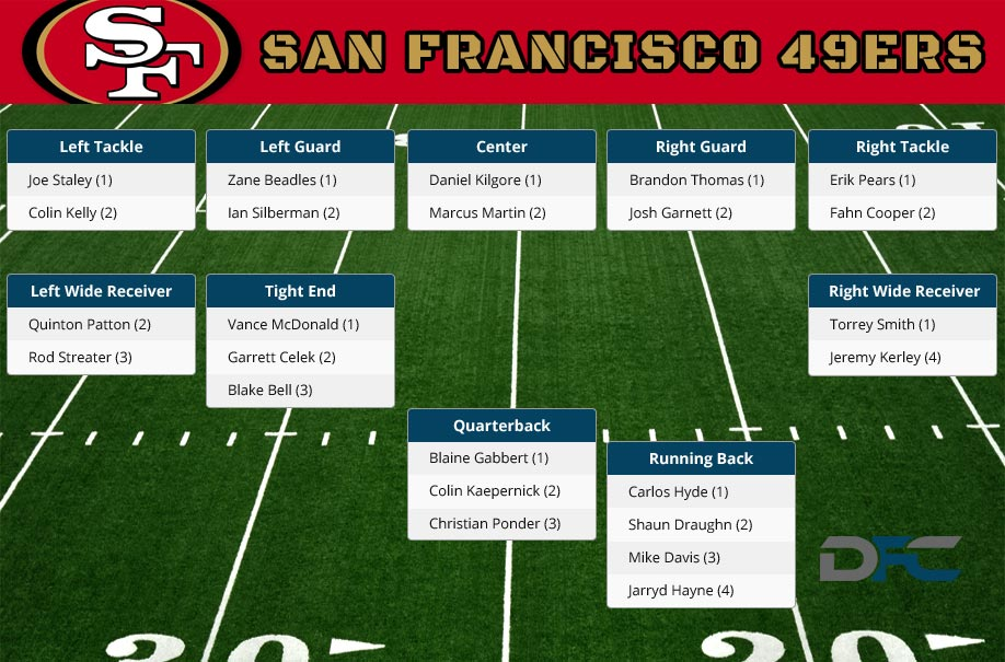 San francisco 49ers depth chart 2016 49ers depth chart