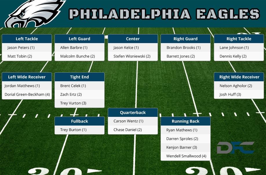 Eagles Depth Chart