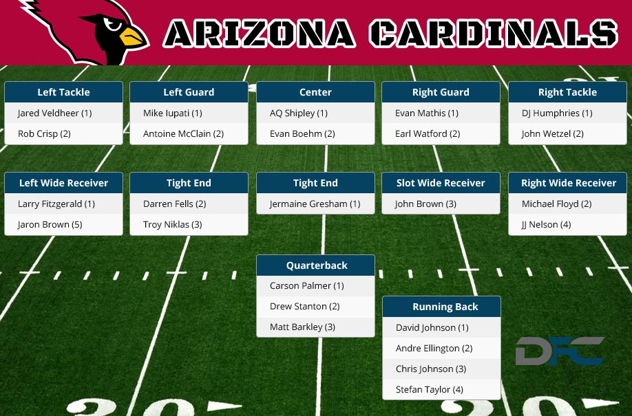 Arizona Cardinals Depth Chart