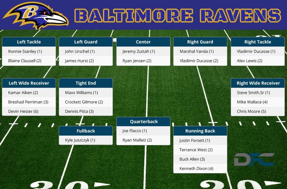 Baltimore Ravens Depth Chart 2016 Ravens Depth Chart