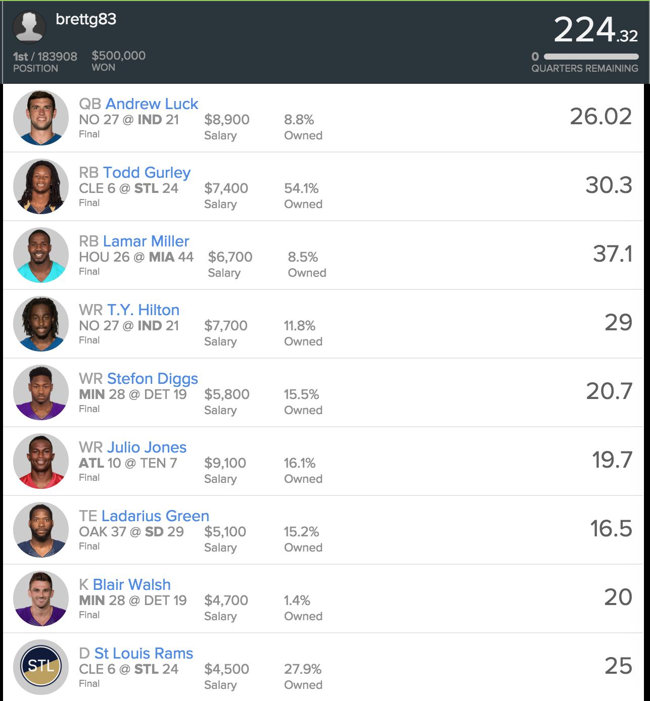 Lineup Breakdown Analysis Of Week 7 Winning Lineups