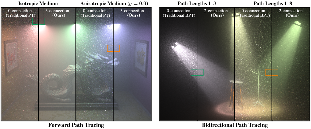 Joint Importance Sampling of Low-Order Volumetric Scattering-Image