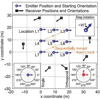 Error Reduction in Magnetoquasistatic Positioning using Orthogonal Emitter Measurements-Image