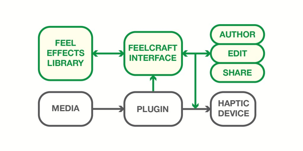 "The FeelCraft architecture extends current media plugin by introducing a library of ""feel effects"" that is is used to author, personalize and share the haptic experience."