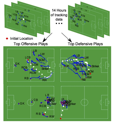 large scale analysis of formations in soccer image