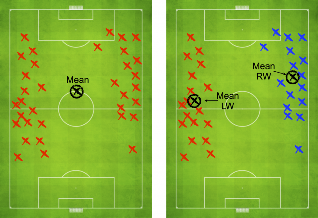 Large-Scale Analysis of Soccer Matches using Spatiotemporal Tracking Data-Image
