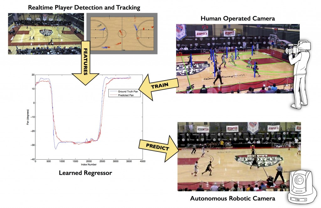 Mimicking Human Camera Operators-Image