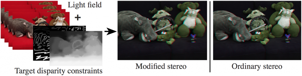 Memory Efficient Stereoscopy from Light Fields-Image