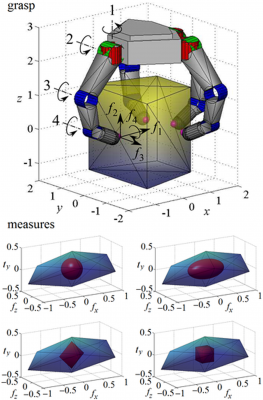 Evaluation of Grasp Force Efficiency Considering Hand Configuration-Image