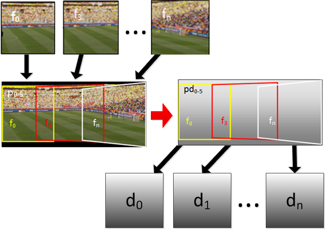 2D to 3D Conversion of Sports Content Using Panoramas-Image