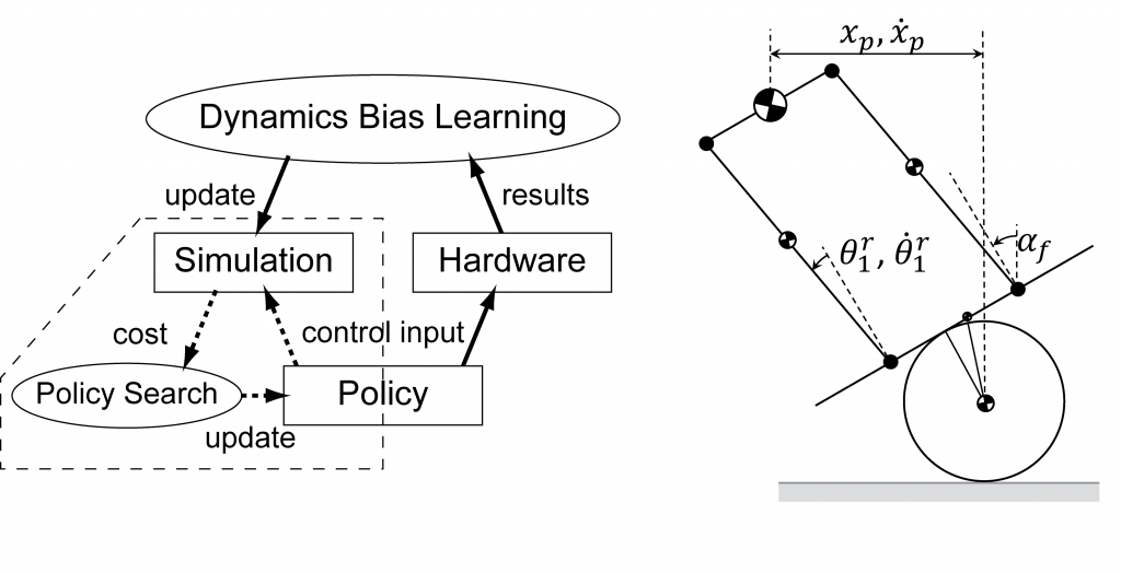 Reducing Hardware Experiments for Model Learning and Policy Optimization-Image