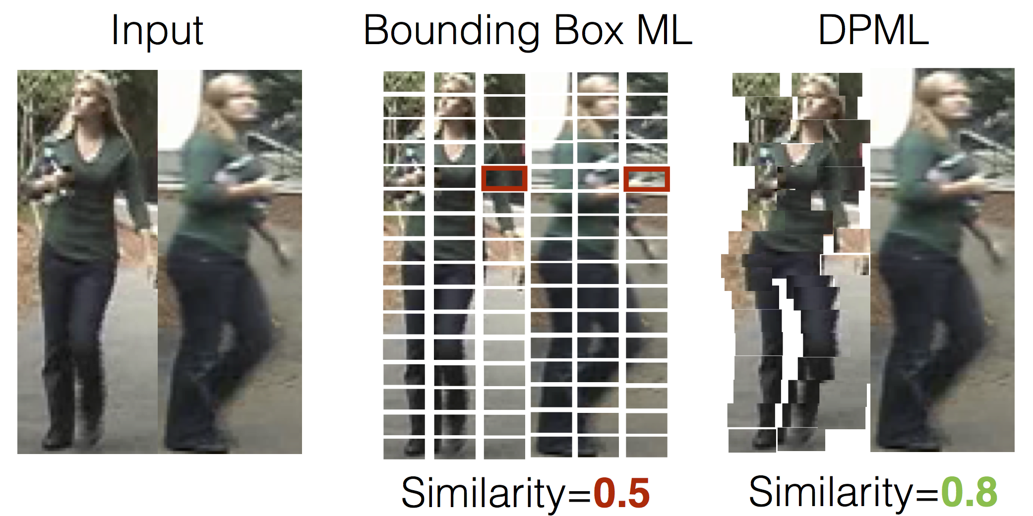 Person Re-identification using Deformable Patch Metric Learning-Image
