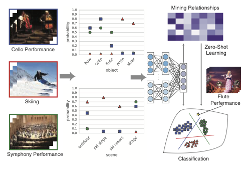 Harnessing Object and Scene Semantics for Large-Scale Video Understanding-Image