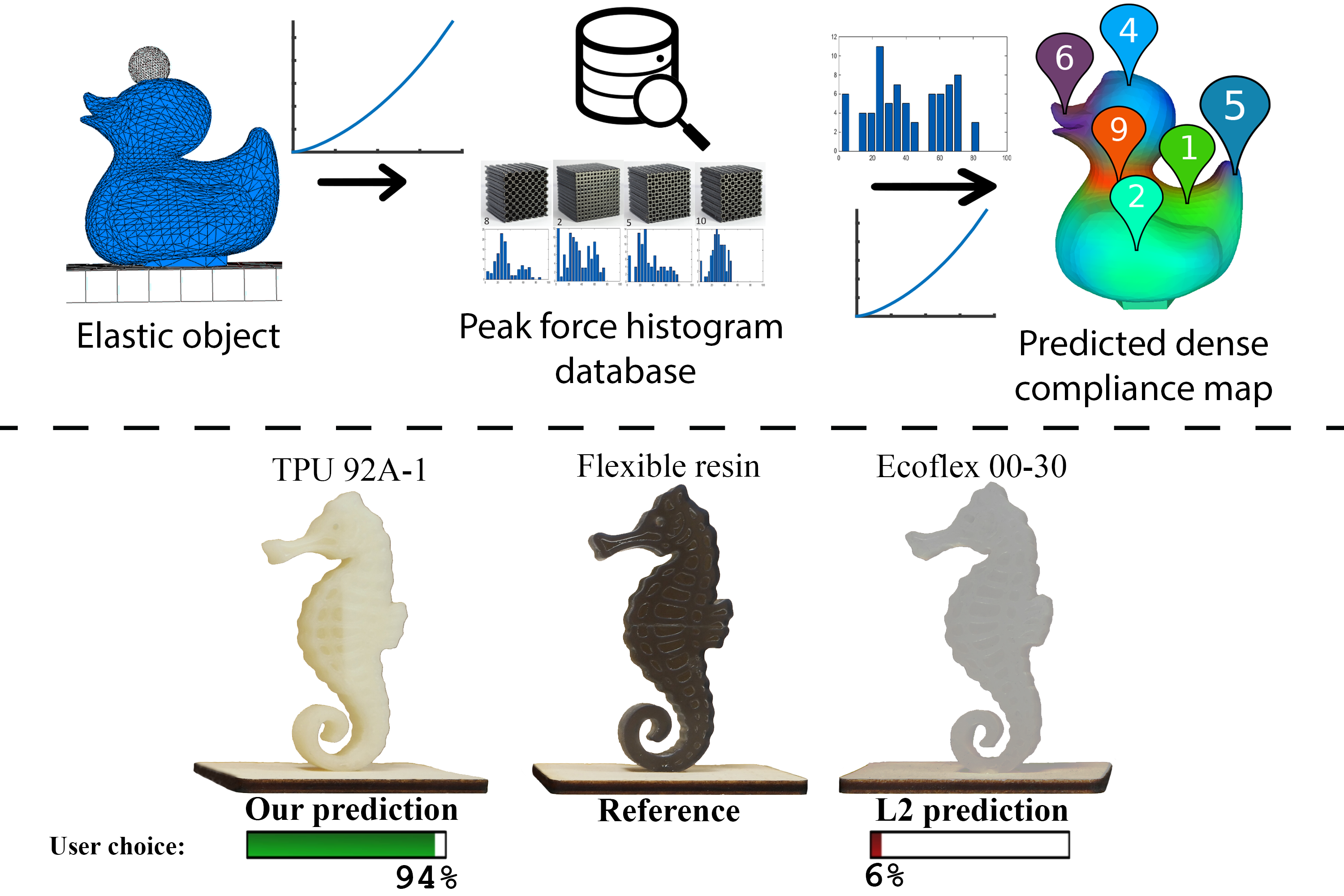 An interaction-Aware, Perceptual Model for Non-Linear Elastic Objects-Image