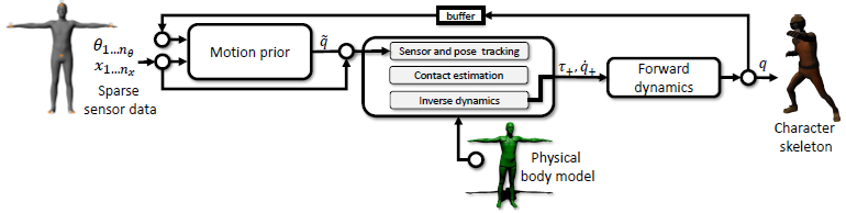 Disney Research » Real-time Physics-based Motion Capture with ...