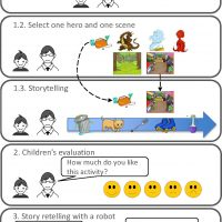 Collaborative-Storytelling-between-Robot-and-Child-A-Feasibility-Study-Image