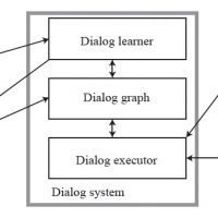 Learning-and-Reusing-Dialog-for-Repeated-Interactions-with-a-Situated-Social-Agent-Image