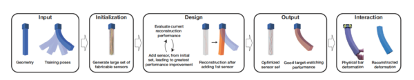 MakeSense: Automated Sensor Design for Proprioceptive Soft Robots
