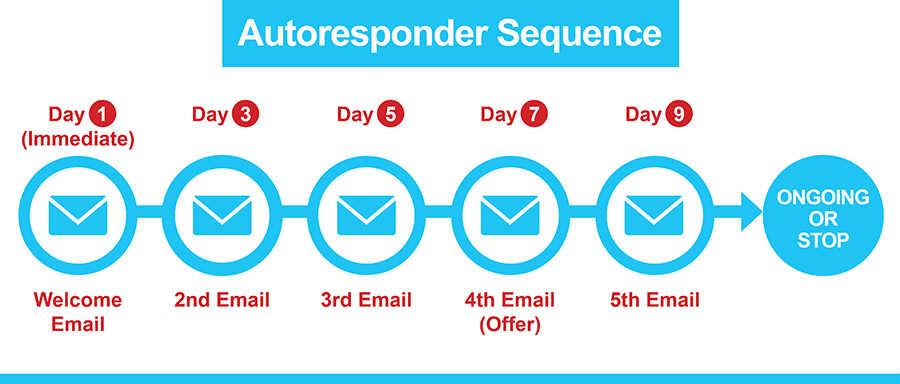 autoresponder sequence