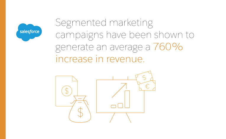 salesforce: segmented marketing campaigns have been shown to generate on average a 760% increase in revenue