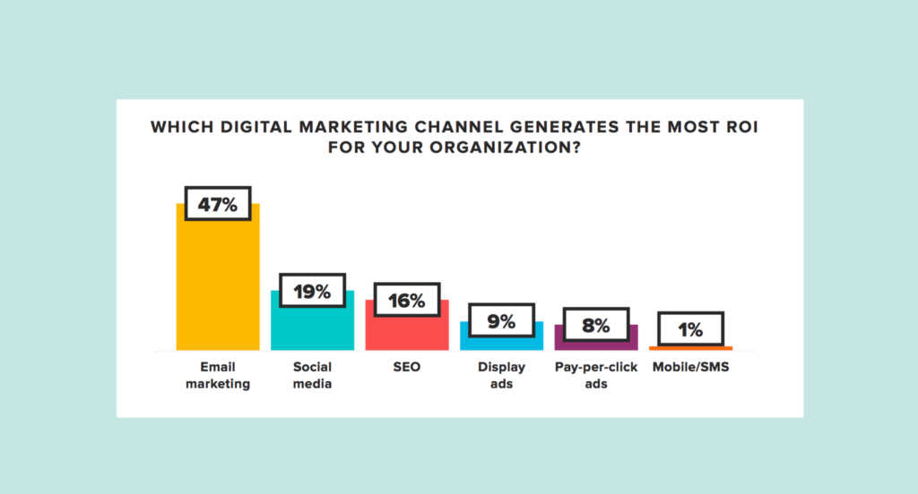 which digital marketing channel generates the most roi for your organization?