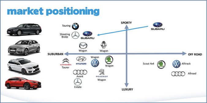 market positioning cars