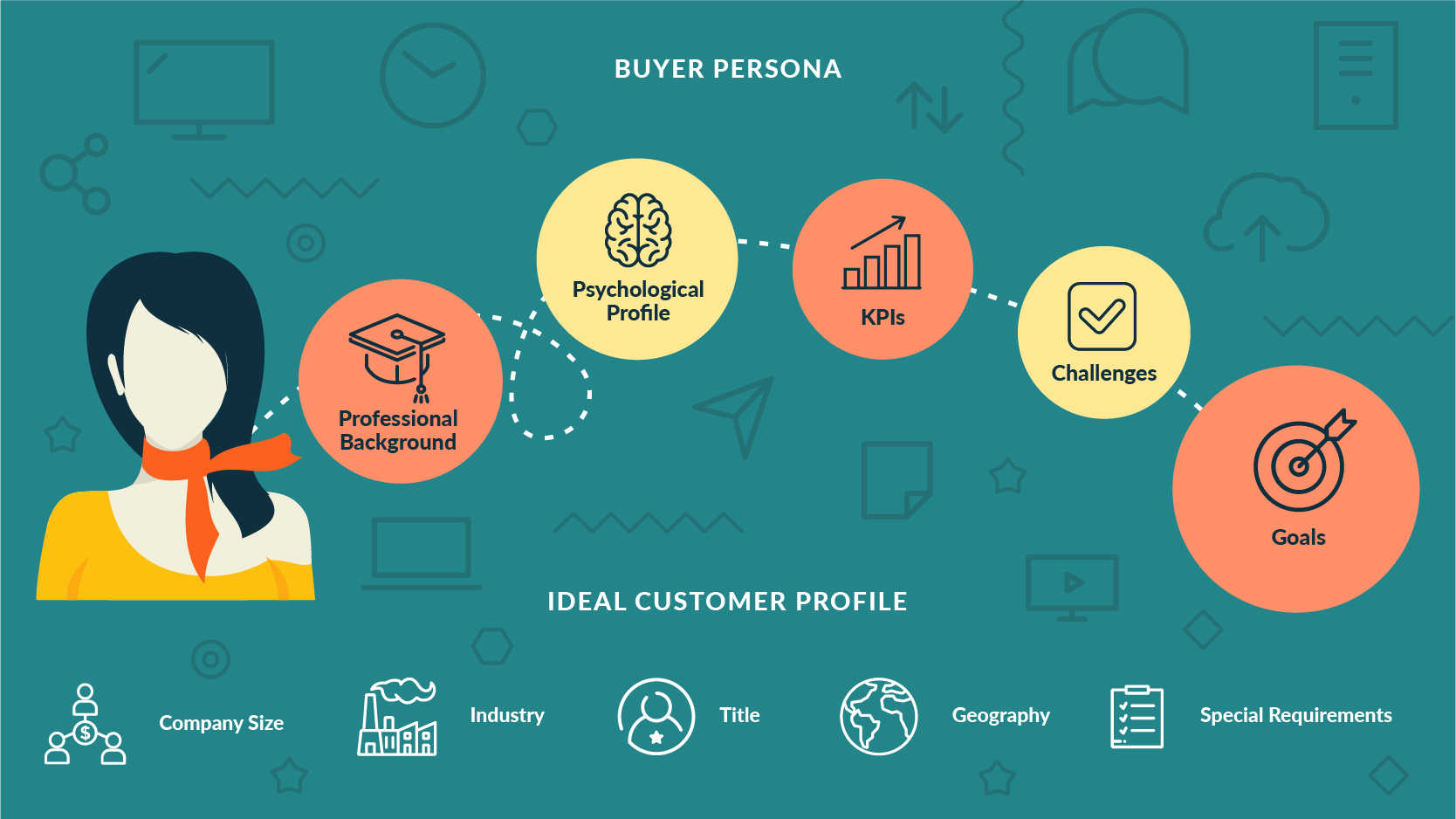buyer persona and ideal customer profile