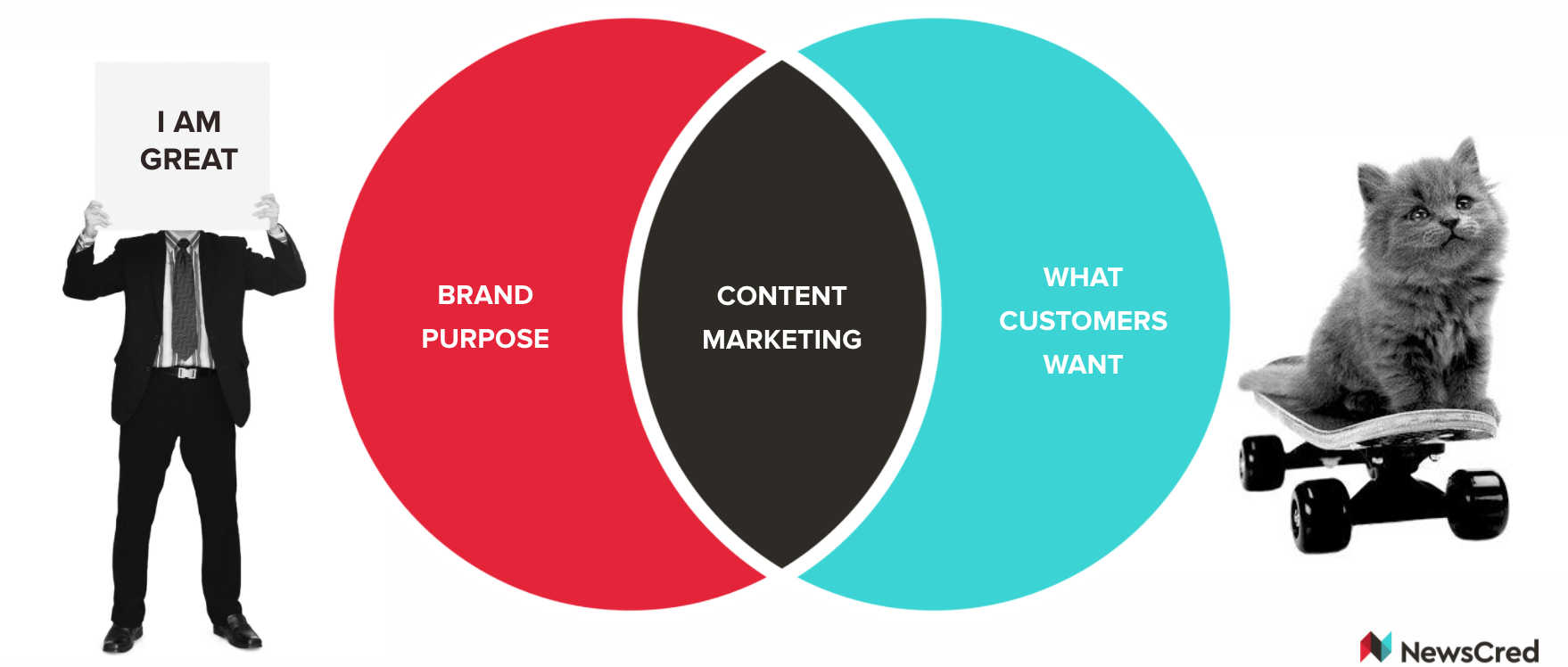 content marketing between brand purpose and what customers want