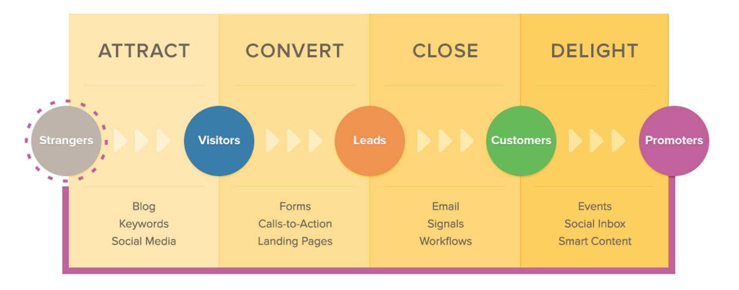 inbound marketing methodology infographic