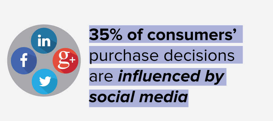 35% of consumers' decisions are influenced by social media