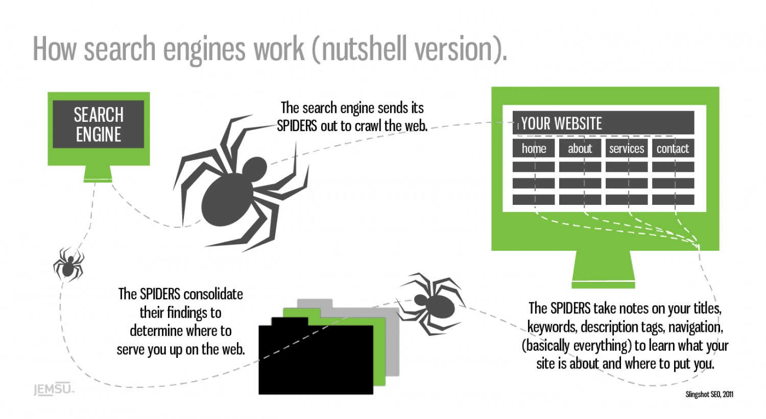 how search engines work (nutshell version)