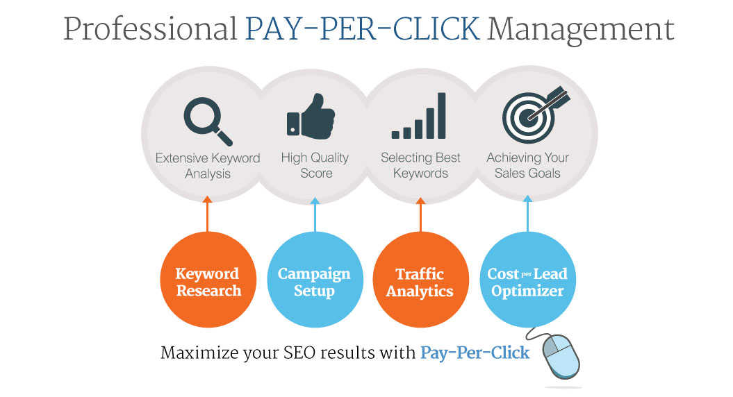 professional pay-per-click management